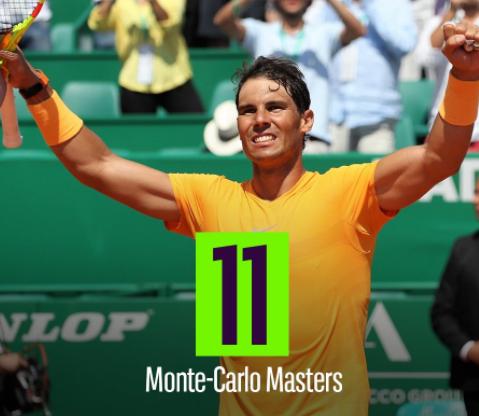 Rafael Nadalwinsa record 11th Monte-Carlo Masters title in Monaco