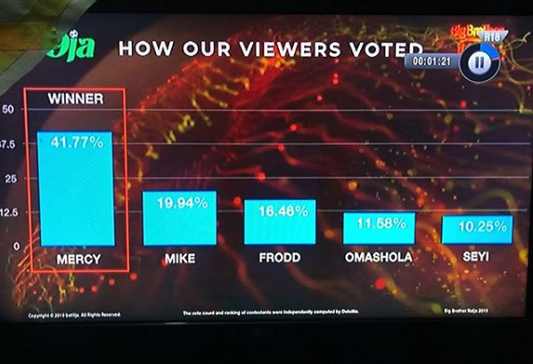 How fans voted in the finale of 2019 Big Brother Naija reality show lindaikejisblog