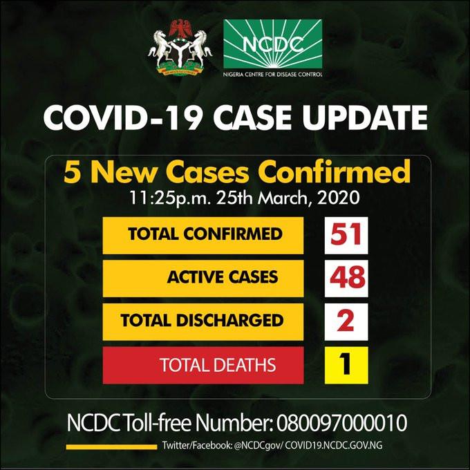 5 new cases of coronavirus confirmed in Rivers, Lagos and Abuja lindaikejisblog