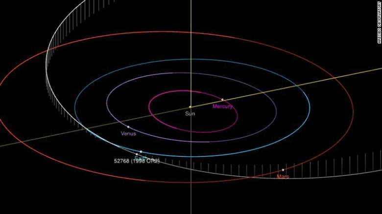 See the giant asteroid 'half the size of Mount Everest' scientists say will fly by Earth today (photos), All9ja
