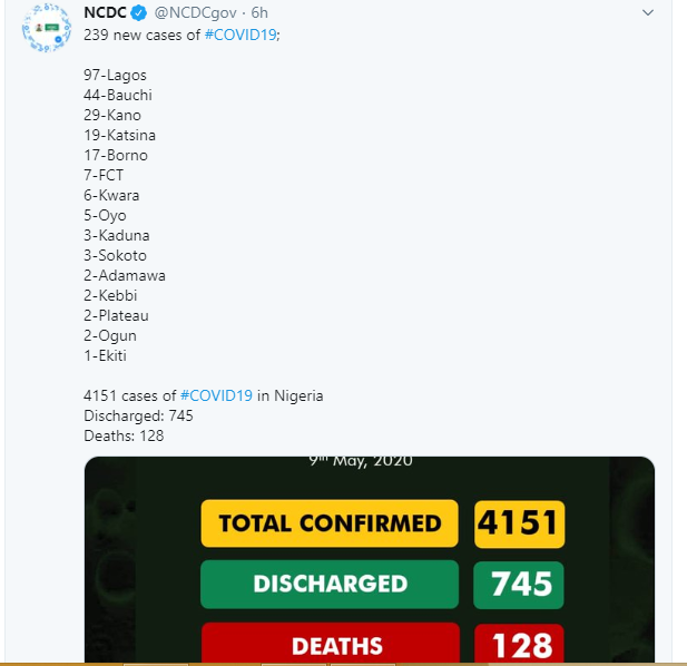 239 new cases of Coronavirus recorded in Nigeria lindaikejisblog 1