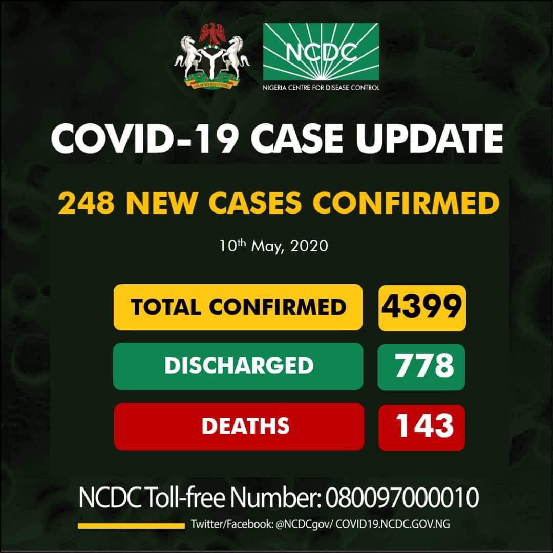 248 new cases of Coronavirus recorded in Nigeria - 81 in Lagos lindaikejisblog