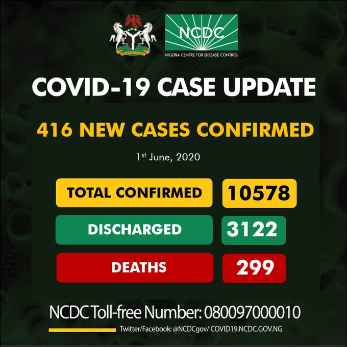 416 new cases of COVID-19 recorded in Nigeria, All9ja