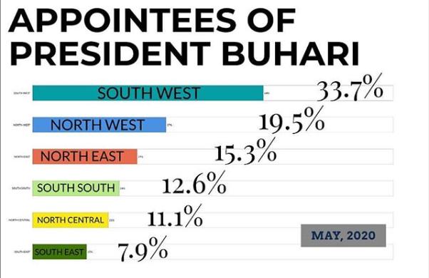 Presidency releases statistical representation of Buhari's appointees in different regions lindaikejisblog 1