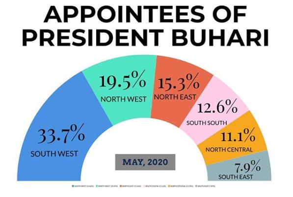 Presidency releases statistical representation of Buhari's appointees in different regions lindaikejisblog 2