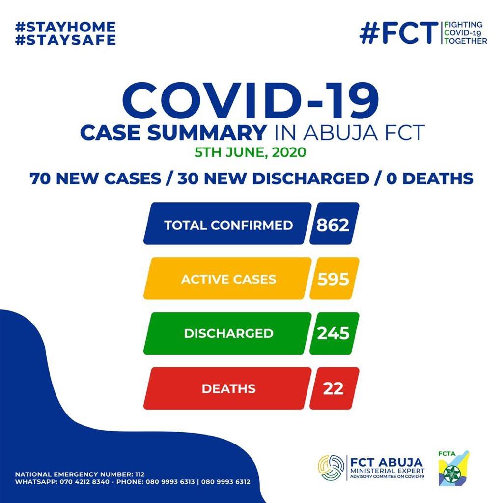 30 Coronavirus patients discharged in FCT lindaikejisblog