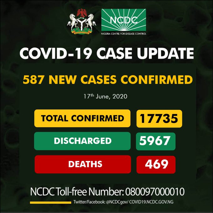 , 587 new cases of COVID-19 recorded in Nigeria, All9ja, All9ja
