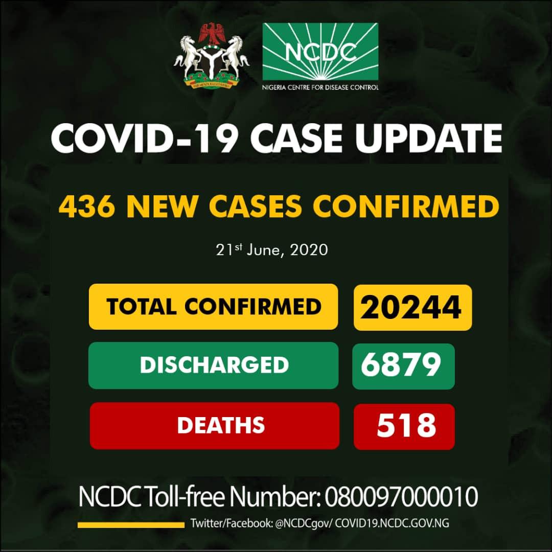 436 new cases of Coronavirus recorded in Nigeria lindaikejisblog 1