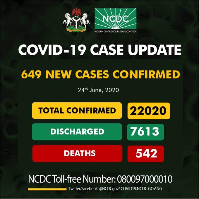 649 new cases of Coronavirus recorded in Nigeria