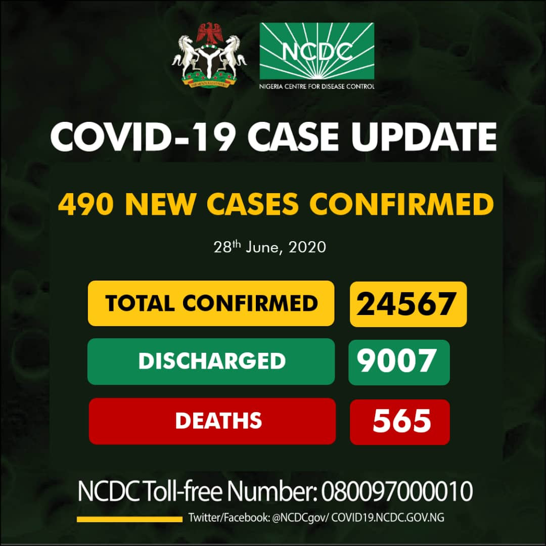 490 new cases of Coronavirus recorded in Nigeria