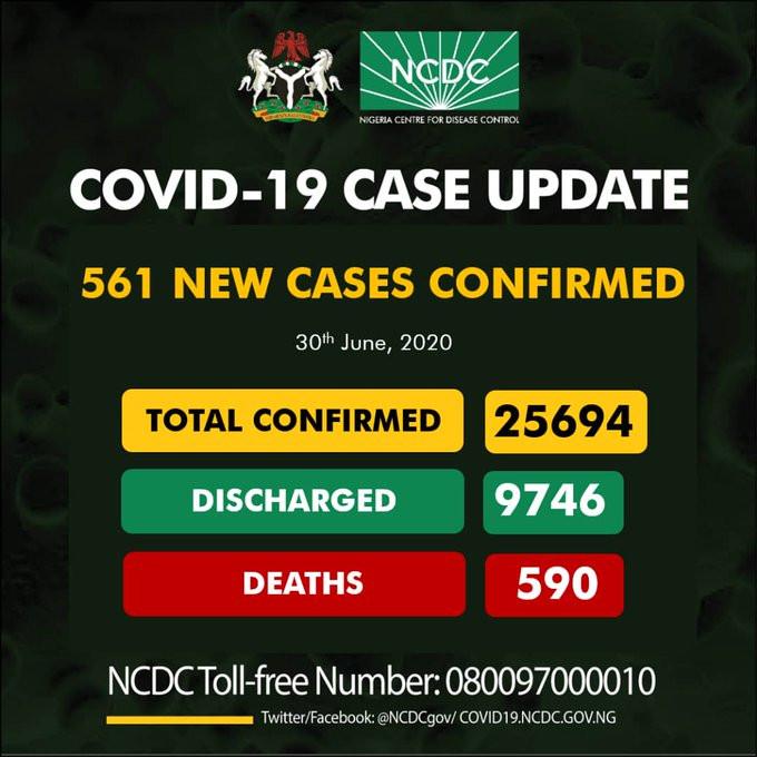 561 new cases of Coronavirus recorded in Nigeria
