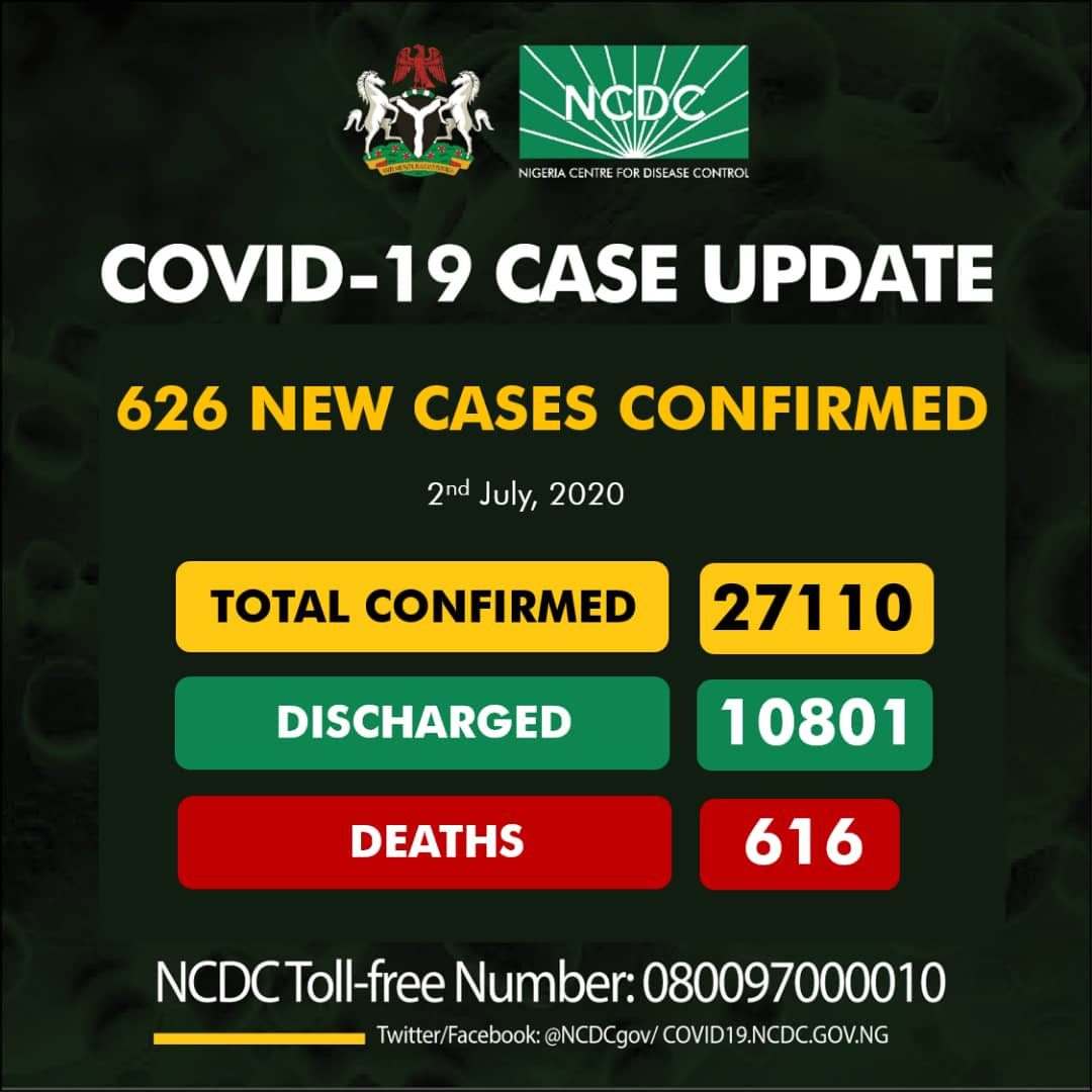 626 new cases of Coronavirus recorded in Nigeria lindaikejisblog