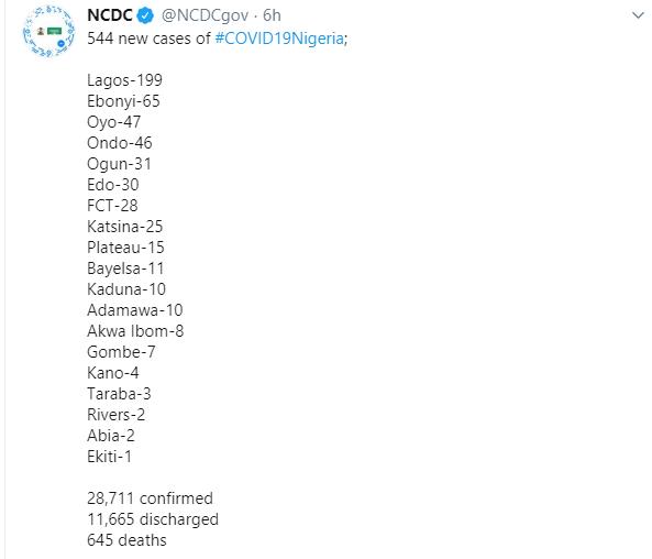 544 new cases of Coronavirus recorded in Nigeria lindaikejisblog 1