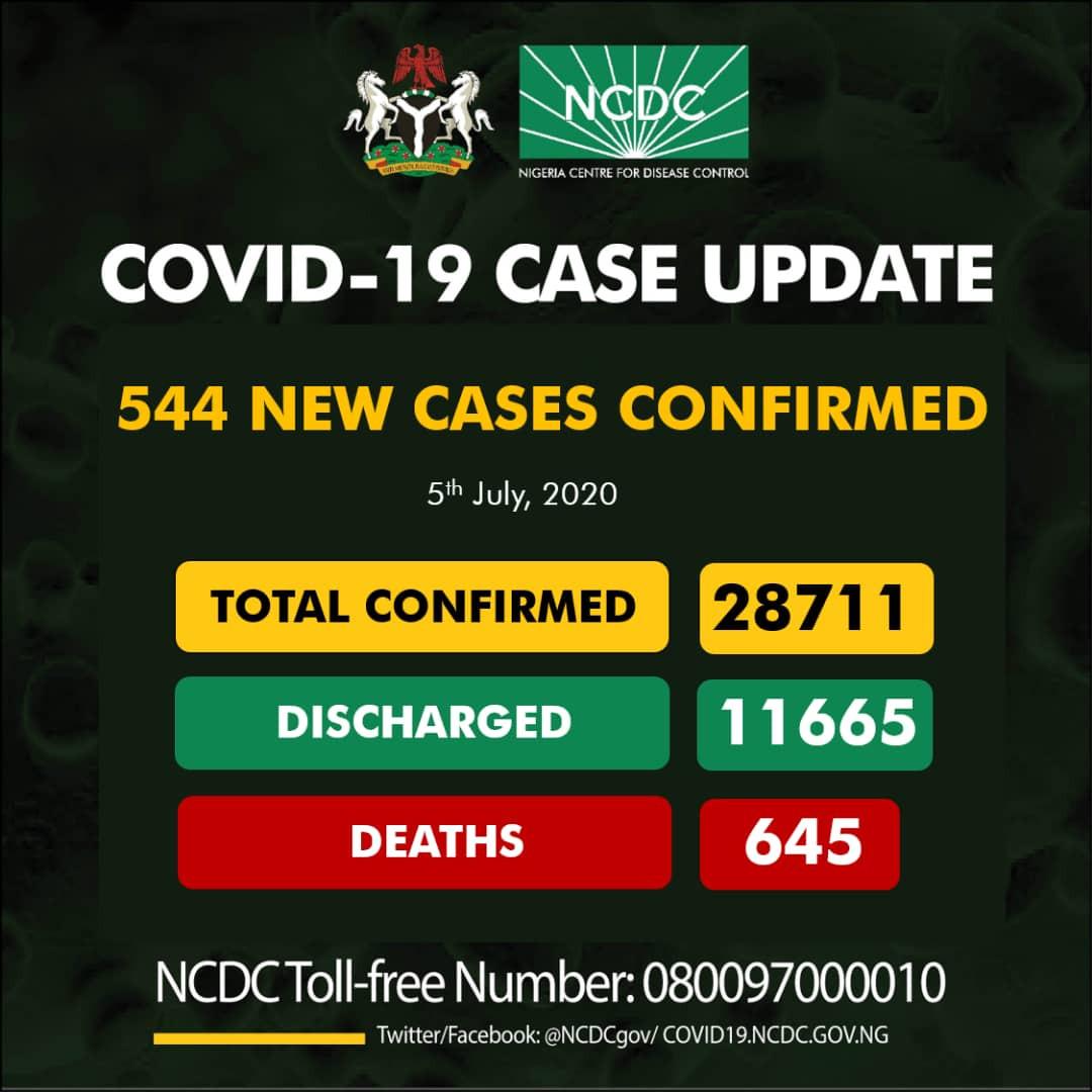 544 new cases of Coronavirus recorded in Nigeria lindaikejisblog