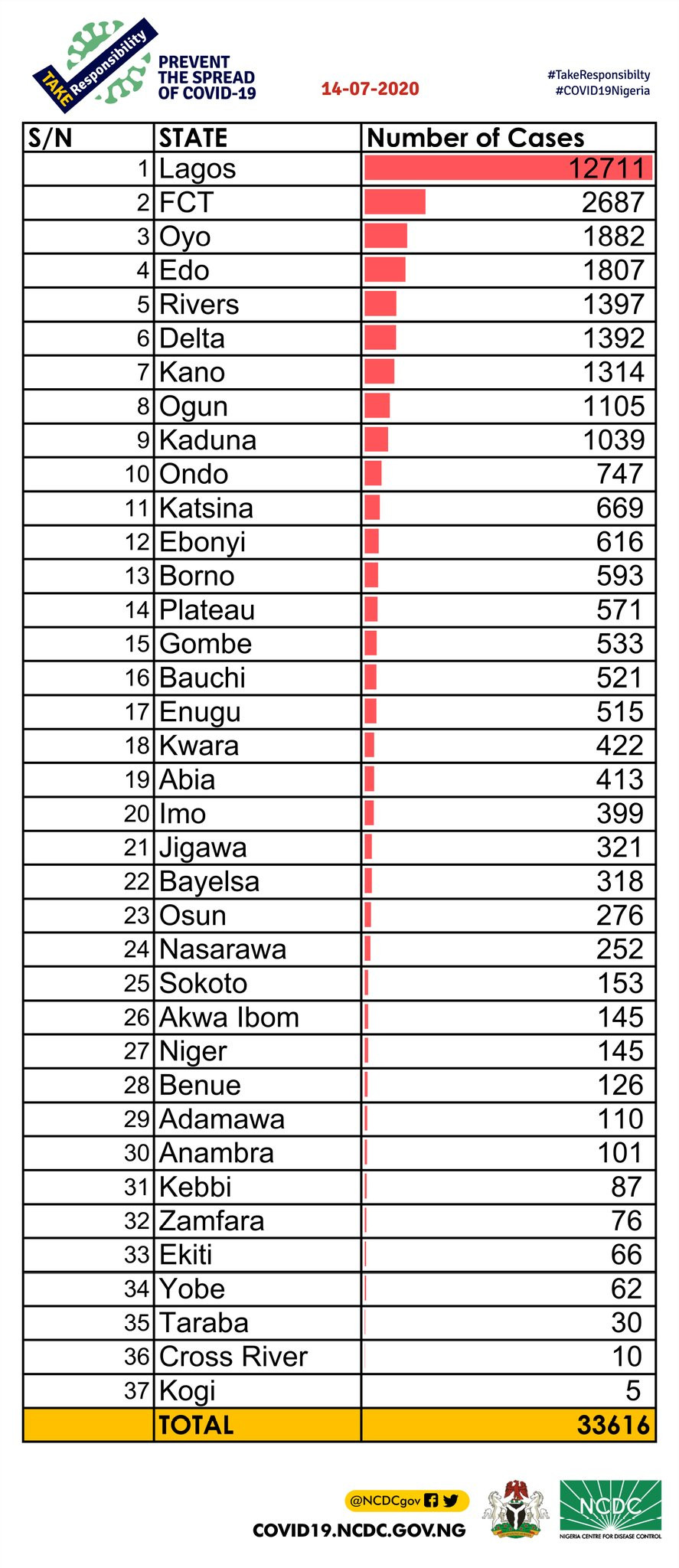463 new cases of Coronavirus recorded in the Nigeria lindaikejisblog 2