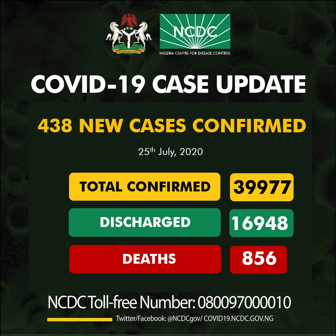 438 new cases of Coronavirus recorded in Nigeria lindaikejisblog
