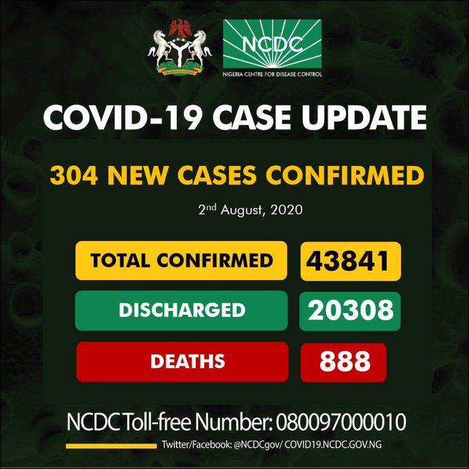 304 new cases of Coronavirus recorded in Nigeria lindaikejisblog