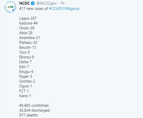 417 new cases of Coronavirus recorded in Nigeria lindaikejisblog 1