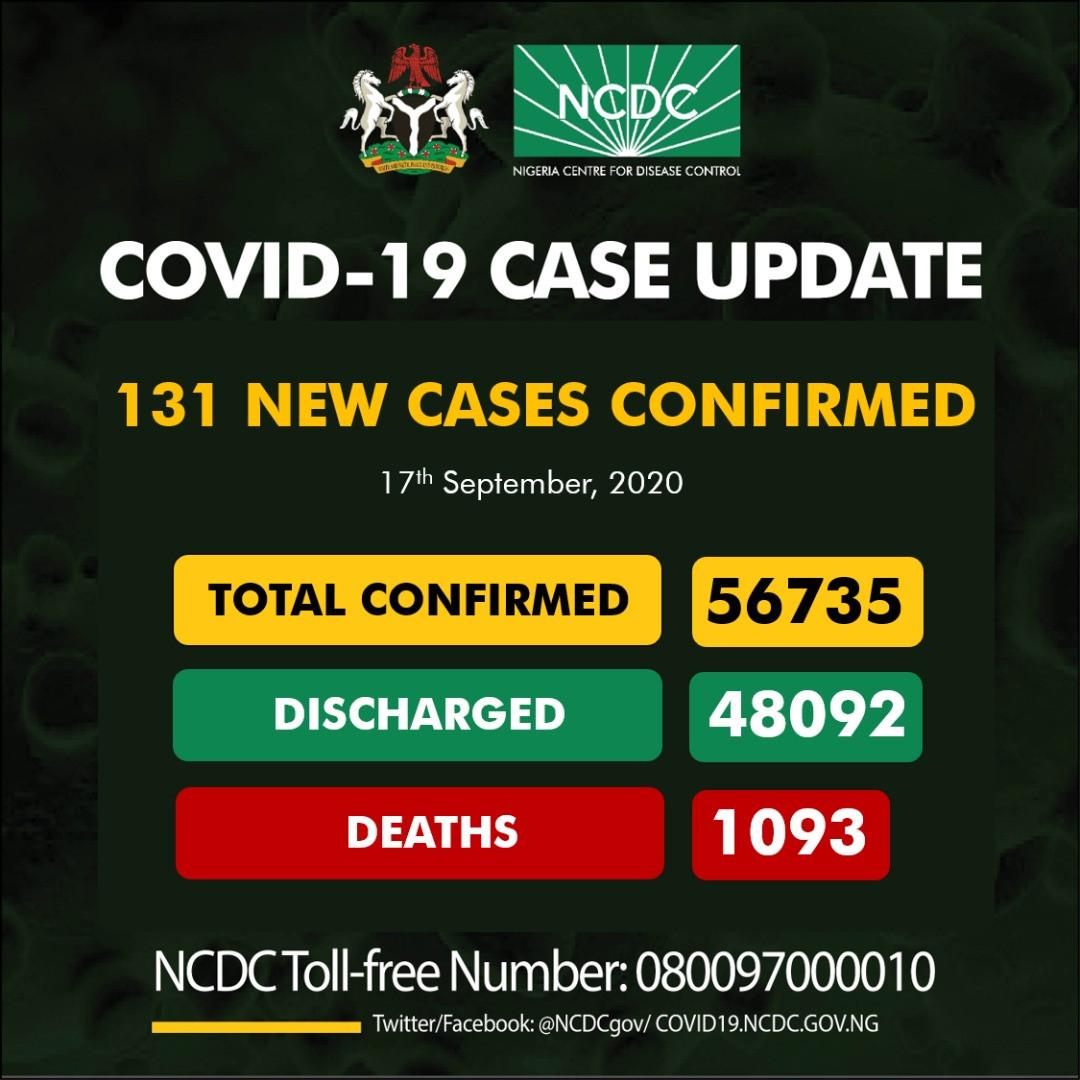 131 new cases of Coronavirus recorded in Nigeria lindaikejisblog