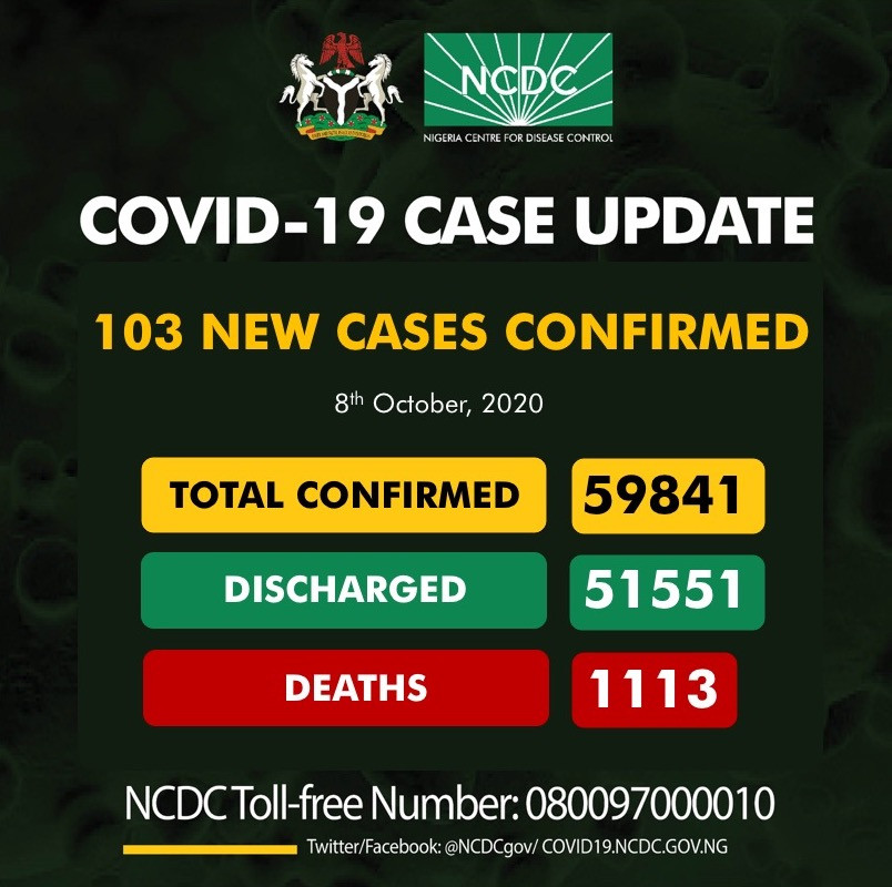 103 new cases of Coronavirus recorded in Nigeria lindaikejisblog