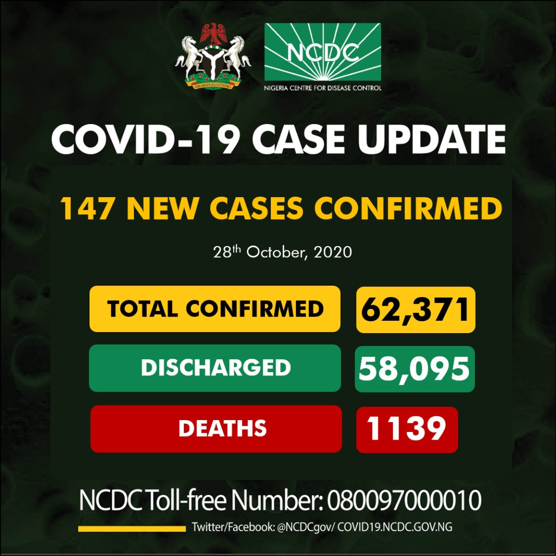 147 new cases of Coronavirus recorded in Nigeria lindaikejisblog