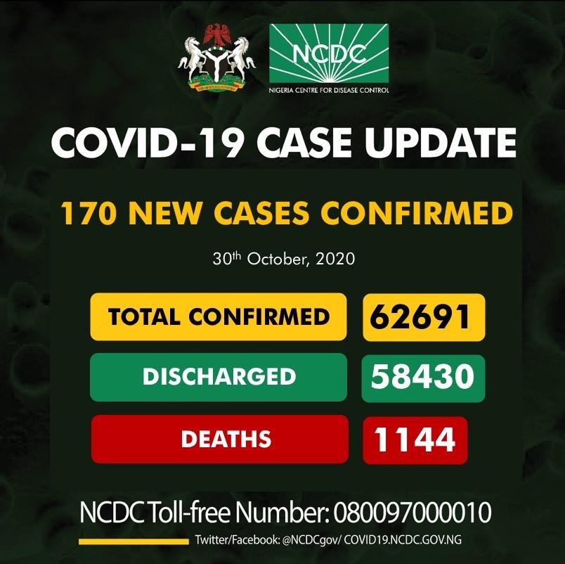 170 new cases of Coronavirus recorded in Nigeria lindaikejisblog