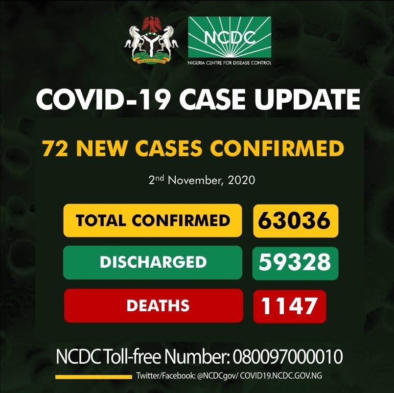 72 new cases of Coronavirus recorded in Nigeria lindaikejisblog