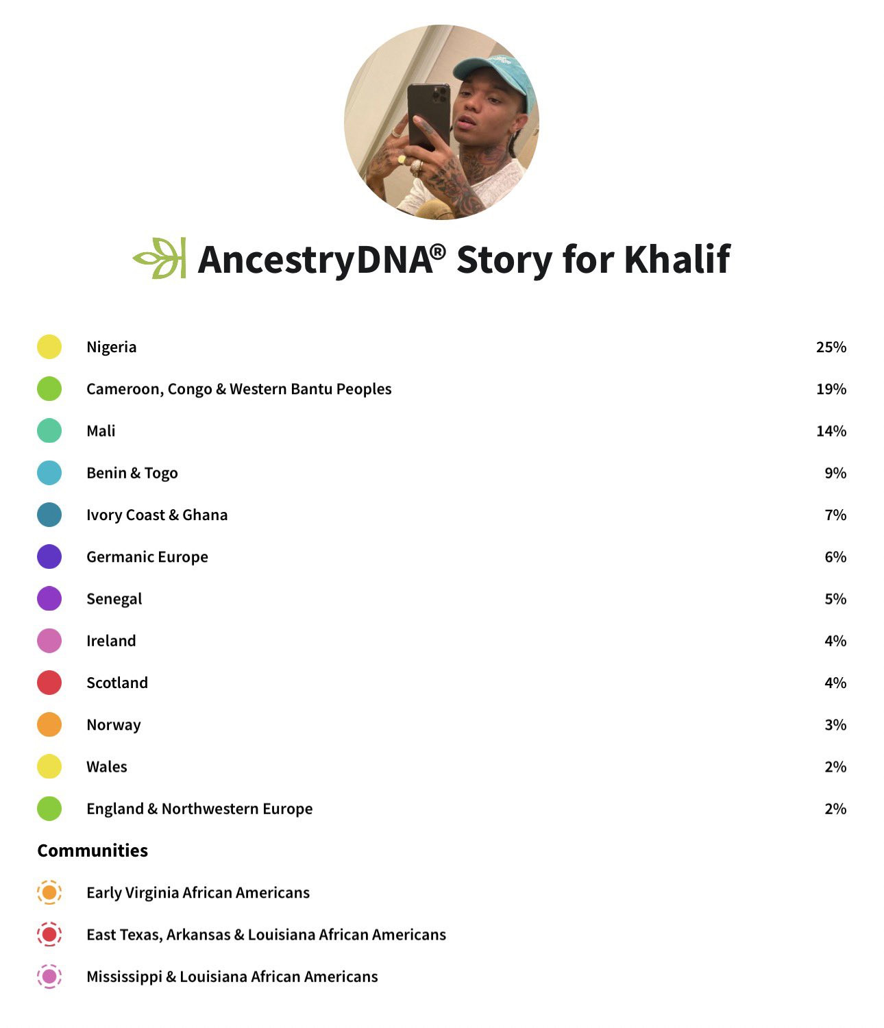 Swae Lee shares photo of his DNA results which confirms link to Nigeria lindaikejisblog 2