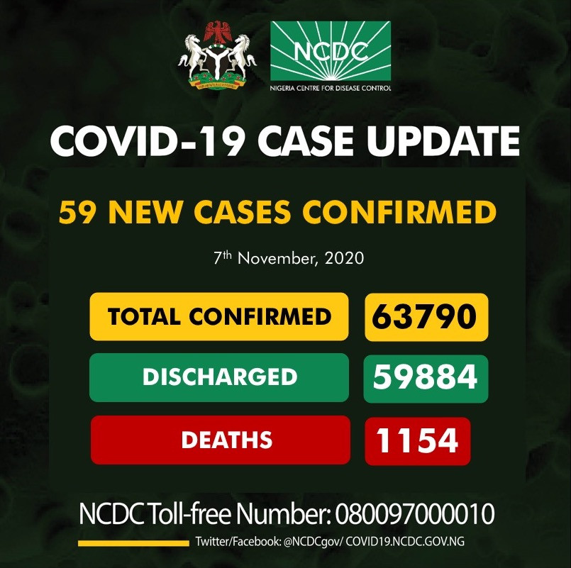 59 new cases of Coronavirus recorded in Nigeria lindaikejisblog