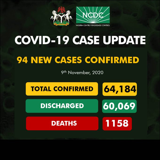 94 new cases of Coronavirus recorded in Nigeria lindaikejisblog