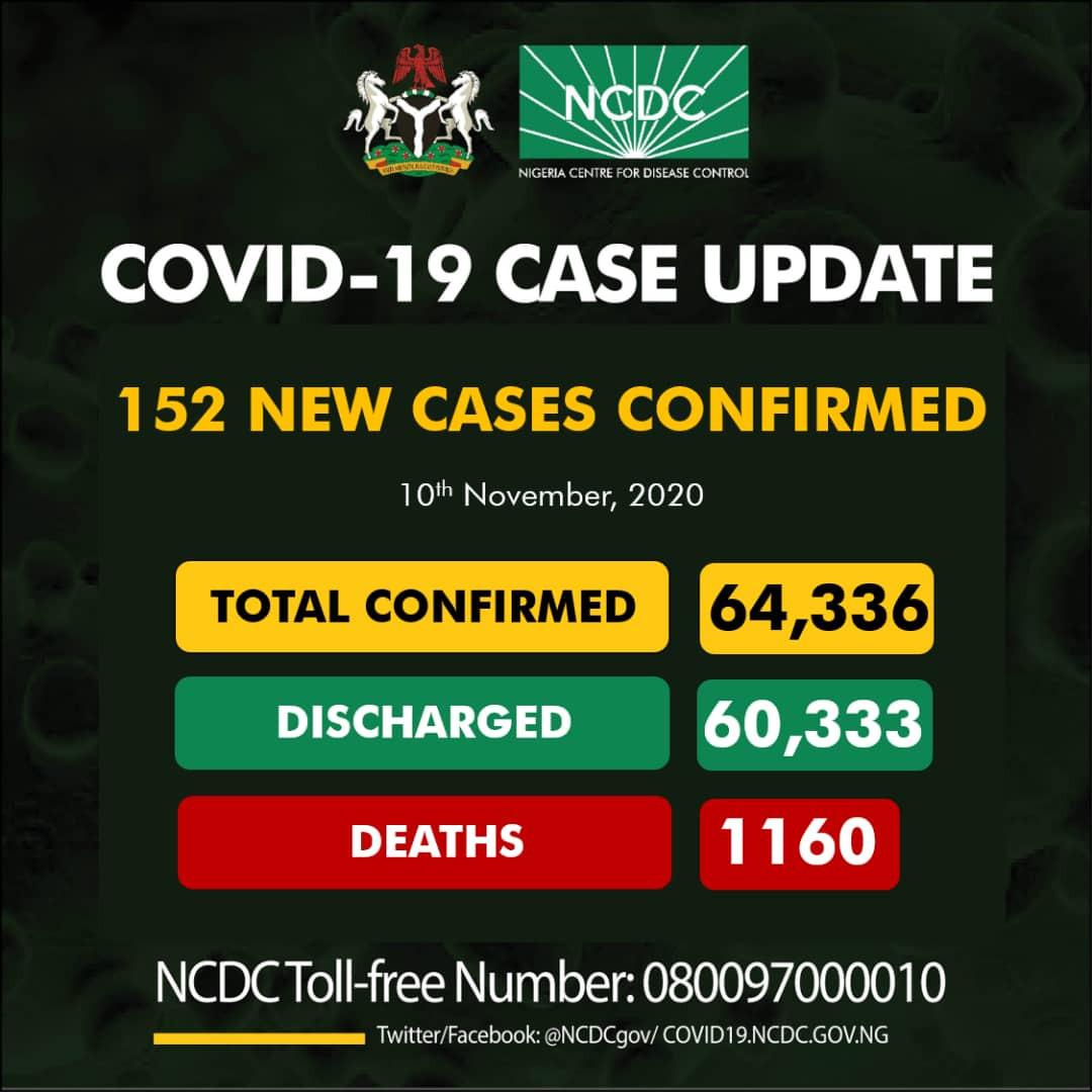 152 new cases of Coronavirus recorded in Nigeria lindaikejisblog