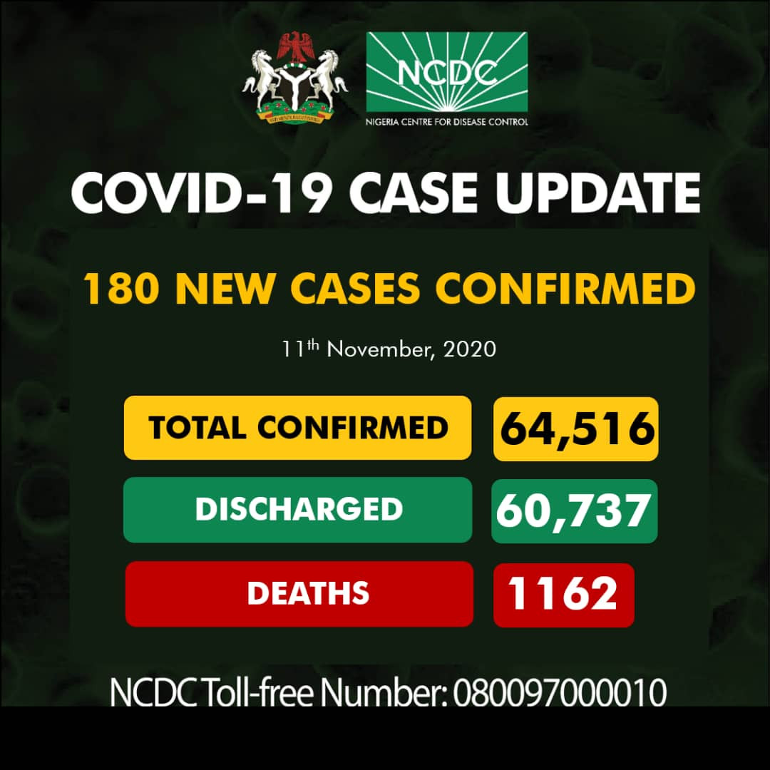 180 new cases of Coronavirus recorded in Nigeria lindaikejisblog
