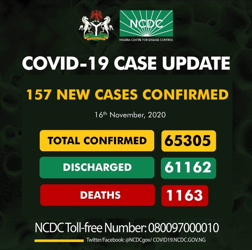 157 new cases of Coronavirus recorded in Nigeria lindaikejisblog
