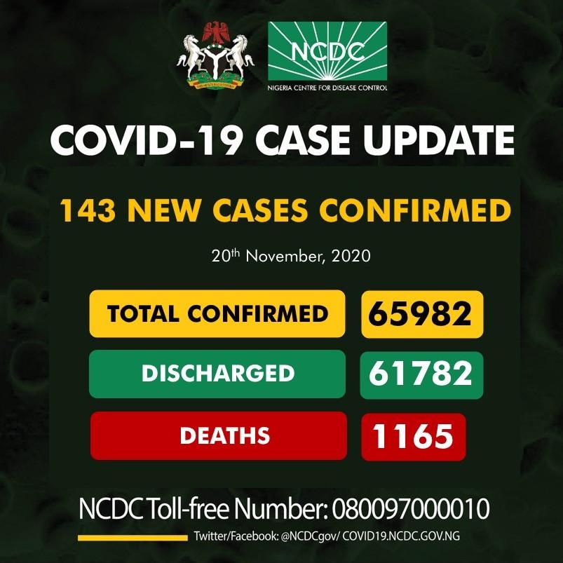 143 new cases of Coronavirus recorded in Nigeria lindaikejisblog