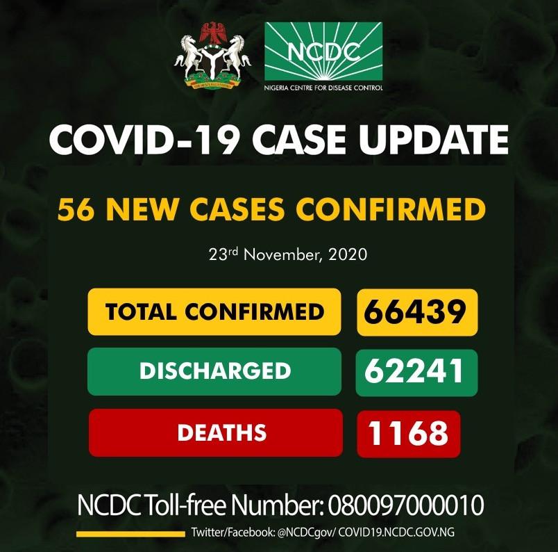 56 new cases of Coronavirus recorded in Nigeria lindaikejisblog