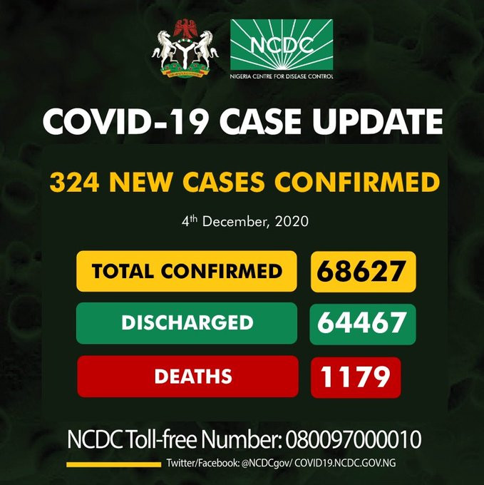 324 new cases of COVID19 recorded in Nigeria
