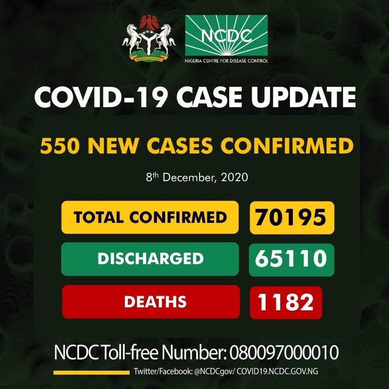 550 new cases of Coronavirus recorded in Nigeria lindaikejisblog