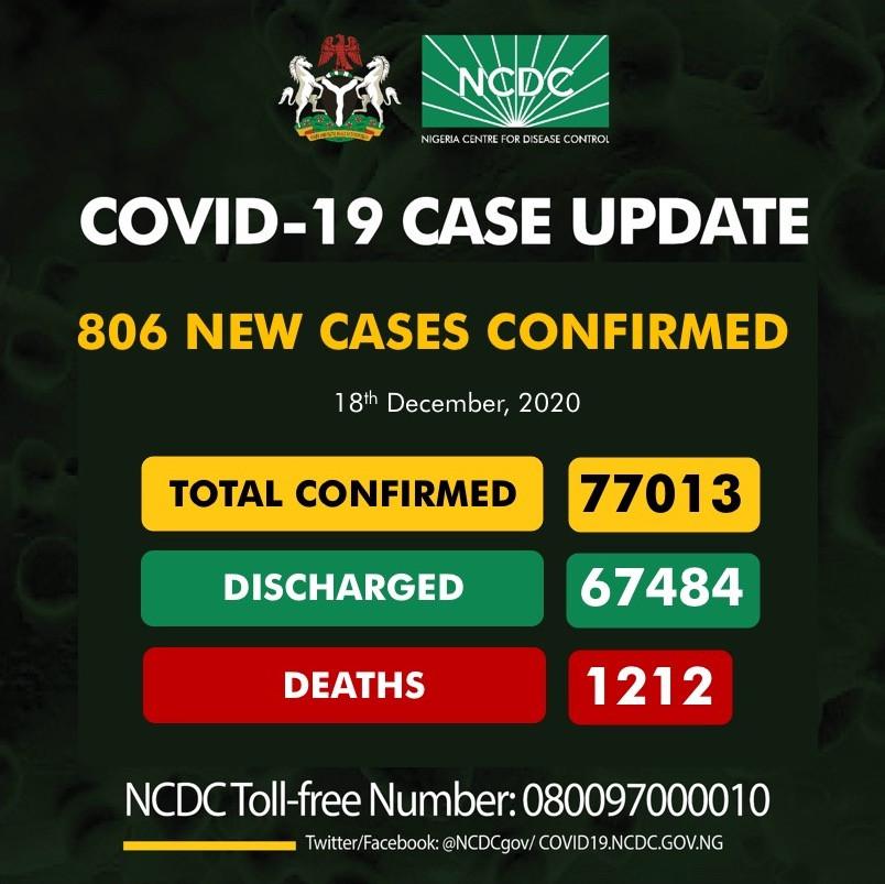 806 new cases of Coronavirus recorded in Nigeria lindaikejisblog