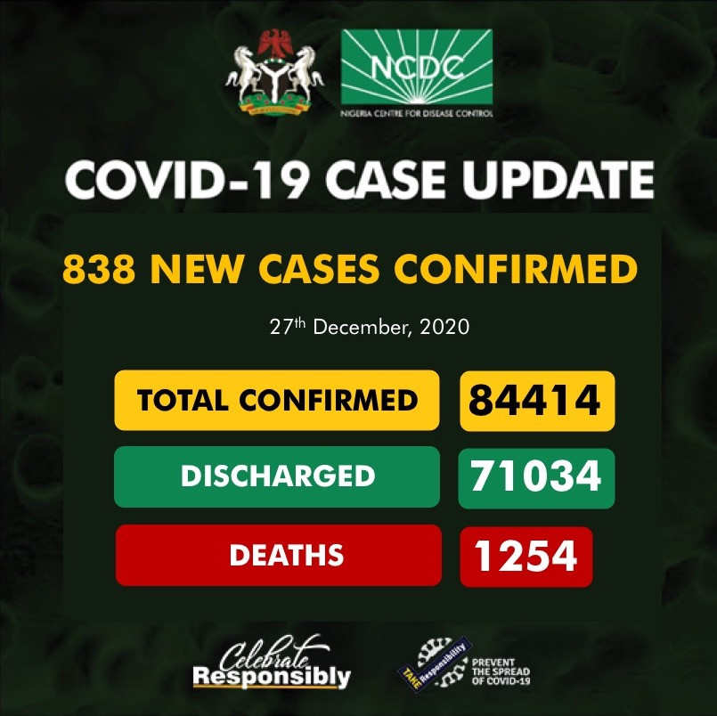 838 new cases of Coronavirus recorded in Nigeria lindaikejisblog