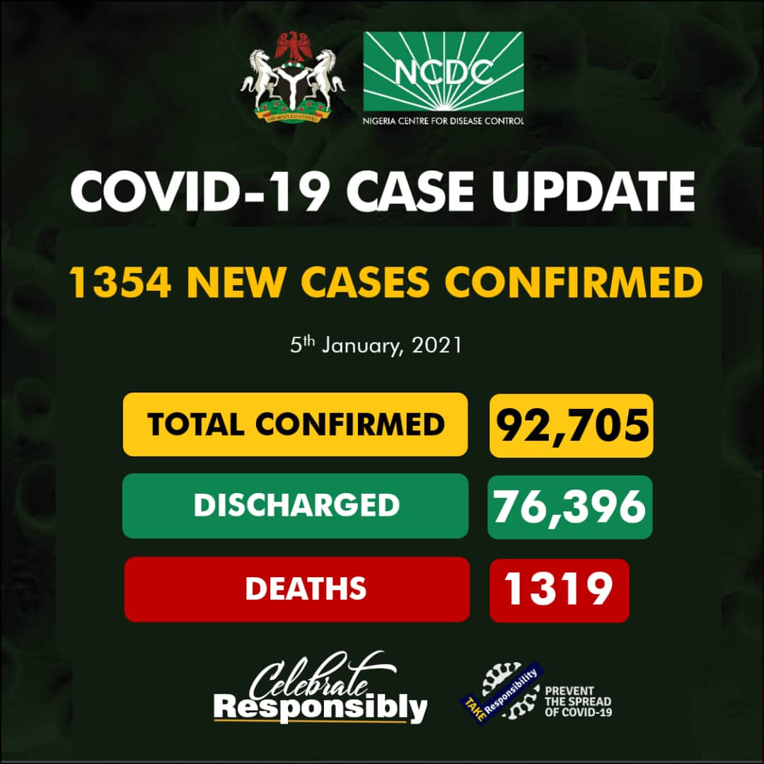 1,354 new cases of Coronavirus recorded in Nigeria lindaikejisblog