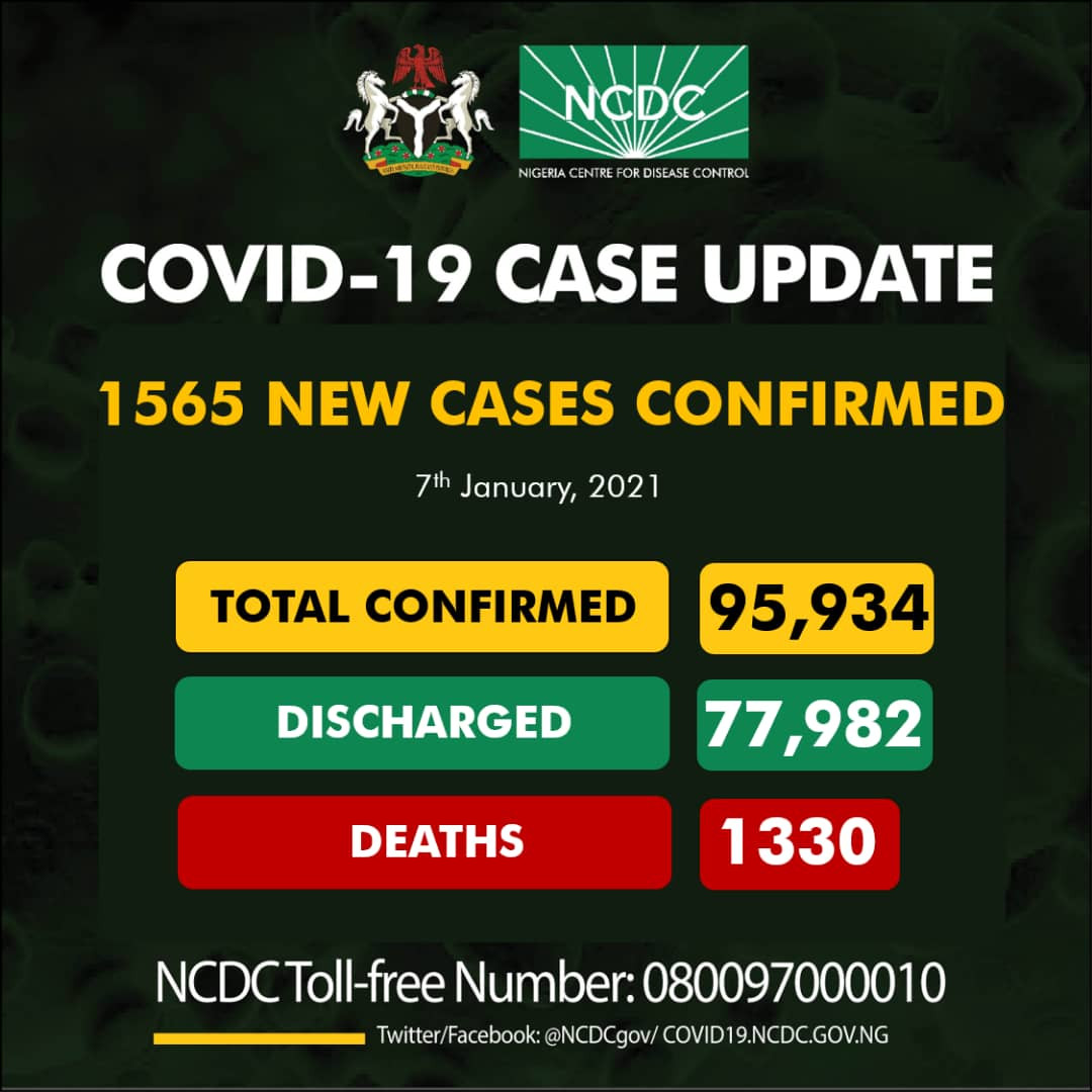 1565 new cases of Coronavirus recorded in Nigeria lindaikejisblog