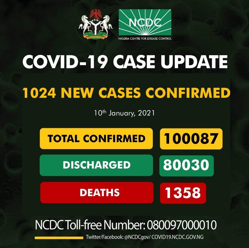 1,024 new cases of Coronavirus recorded in Nigeria lindaikejisblog