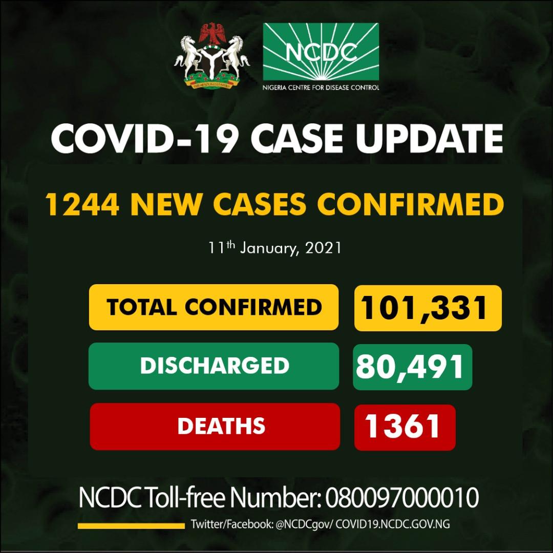 1,244 new cases of Coronavirus recorded in the country lindaikejisblog
