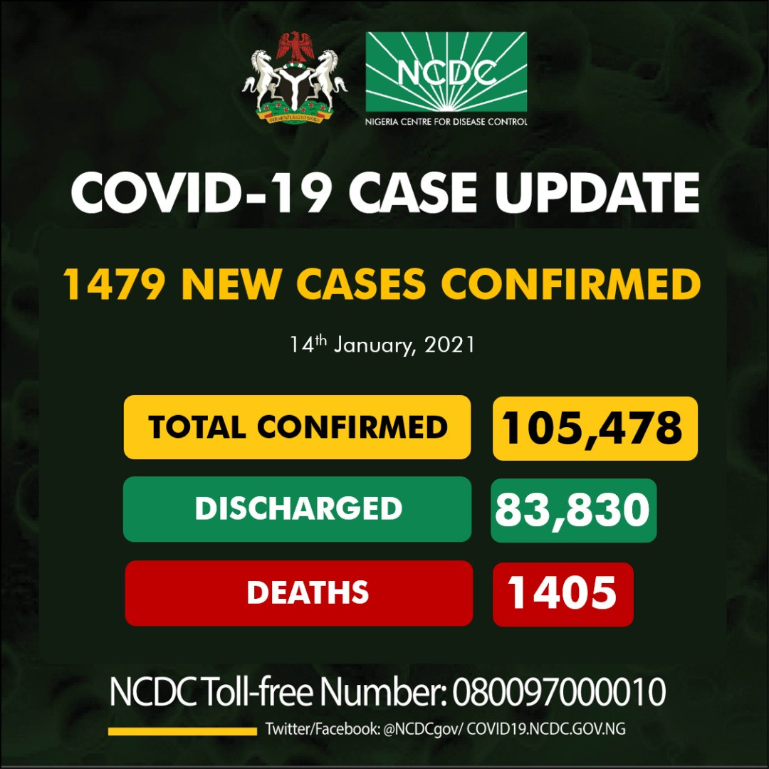 1,479 new cases of Coronavirus recorded in Nigeria lindaikejisblog