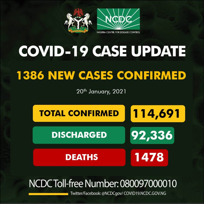 1386 new cases of COVID19 recorded in Nigeria