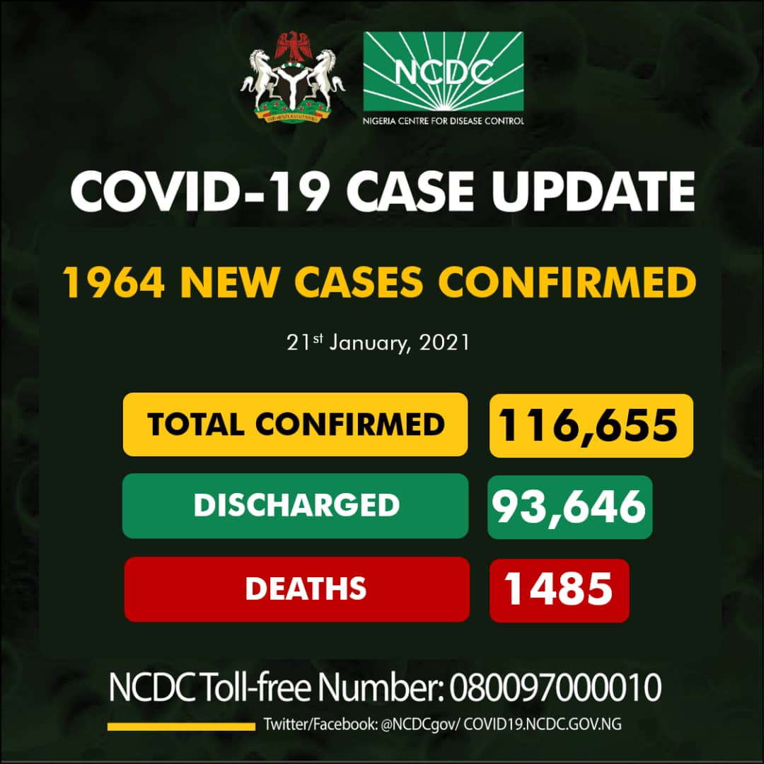 1,964 new cases of Coronavirus recorded in Nigeria lindaikejisblog
