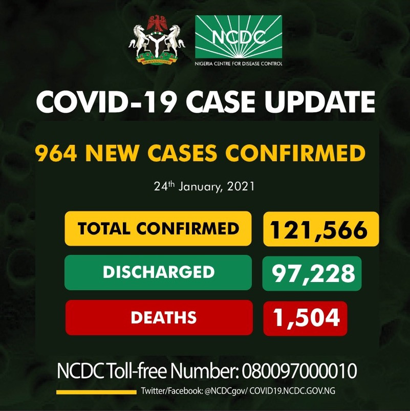 964 new cases of COVID-19 recorded in Nigeria