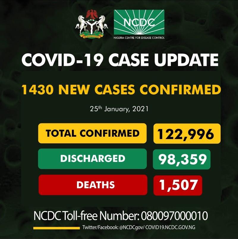 1430 new cases of COVID19 recorded in Nigeria