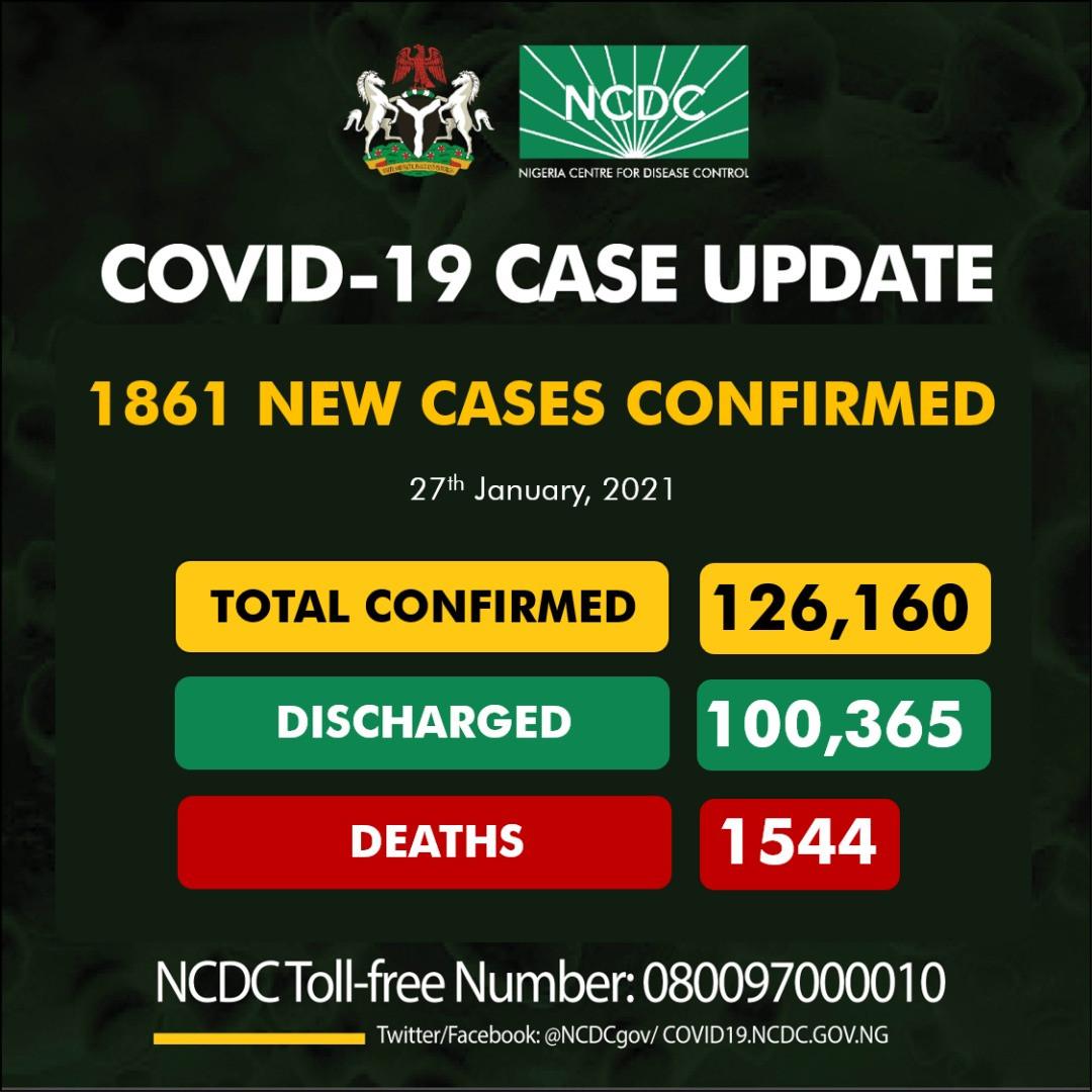 1861 new cases of COVID19 recorded in Nigeria