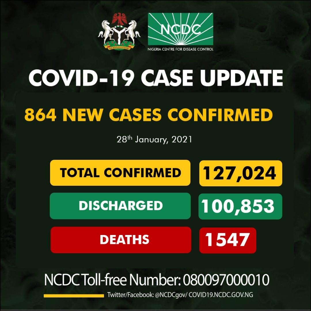 864 new cases of Coronavirus recorded in Nigeria